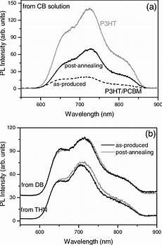 p7cbm photoluminescence spectra of the p3ht pcbm a pl