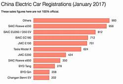 China Electric Car Sales Dip In January With Incentives