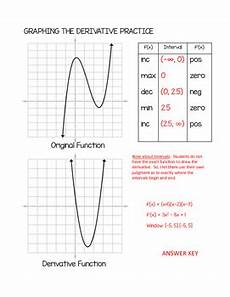 calculus curve sketching practice by teaching high school math tpt