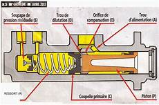 Klr 1987 D 233 Montage Maitre Cylindre Arri 232 Re Et Kit De