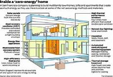 net zero energy house plans the business side of green what is a net zero home