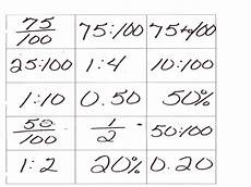 changing decimals to fractions worksheets worksheet