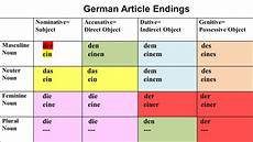 german dative worksheets 19628 german articles explanations exercises to practice article forms