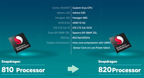 Snapdragon 820 Vs 845
