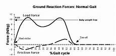 Direction Of Frictional During Walking Physics Forums