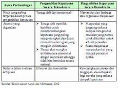 kebijakan publik mei 2010