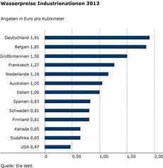 wasserpreise industrienationen trinkwasser