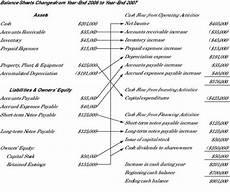 exle of cash flow statement from balance sheet connecting balance sheet changes with cash flows dummies