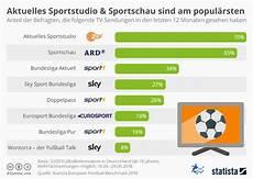 sport in der infografik aktuelles sportstudio und sportschau sind die