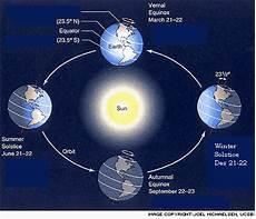 Gerakan Matahari Hikmah S