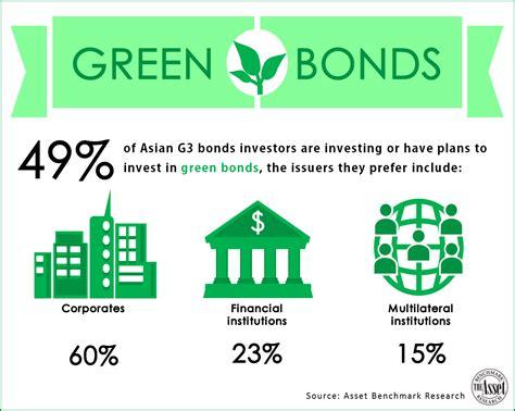 Green Bonds Statistics