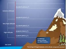 Higher Peak Altitude Chart High Altitude Amp Weather