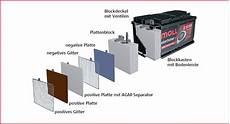 Moll Batterien Batterien Pkw Moll Start Stop Plus Agm