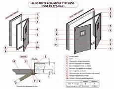 Isolation Phonique Blocs Portes Acoustiques Standards
