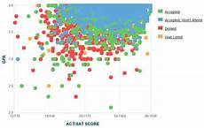haas ewmba acceptance rate uc san diego gpa sat and act scores for admission