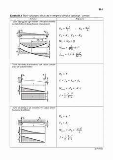 scienza delle costruzioni dispense formule calcolo frecce casi semplici docsity