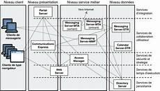 Exemple D Architecture De Solution Java Es Pr 233 Sentation