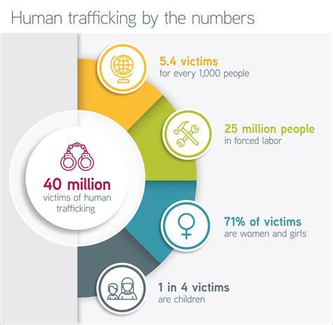 Human Trafficking Sources
