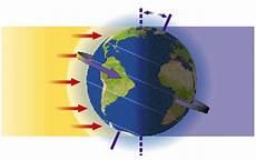 Akibat Rotasi Bumi Pengertian Gambar Proses Dan Gerakan