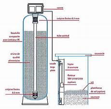 comment entretenir un adoucisseur d eau fonctionnement adoucisseur d eau