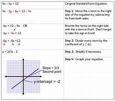 slope intercept form versus standard form most effective