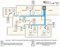 Tcf Home Wiring Guidelines
