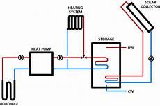 waermepumpe und solarthermie solarthermie und w 228 rmepumpen getrennt oder zusammen