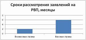 рвп по браку в россии 2020 новый закон для молдован