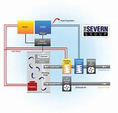 How Does An Hvac System Work Diagram The Severn