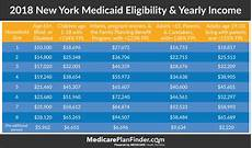 Essential Plan Income Chart 2019 Nys Medicaid Coverage Eligibility Application Amp More