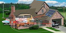 Das Intelligente Haus - wissen ist wertvoller als geld