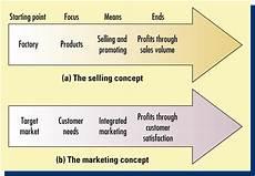 Manajemen Pemasaran Konsep Fungsi Macam Macam Manajemen