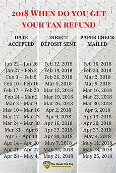 2019 Irs Refund Cycle Chart Get Your Irs Refund Cycle Chart 2019 Here Tax Refund