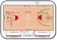 Sarana Dan Prasarana Dalam Permainan Bola Basket Hildha