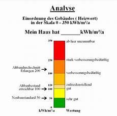 energiebedarf warmwasser berechnen klimaanlage zu hause