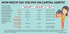 how to disclose capital gains in your income tax return livemint