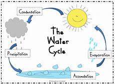 water cycle diagram for preschool search
