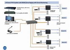 Address System Ip Pa System En54 Voice Alarm System
