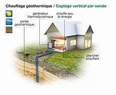 chauffage geothermie prix construction 86 fr gt le chauffage par g 233 othermie