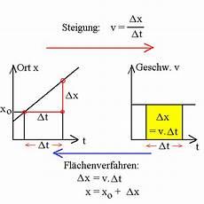 geschwindigkeit als steigung des t x graphen