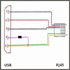 usb rj45 technical features instrumentic info