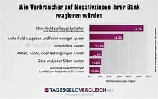 negativzinsen diese banken berechnen ihren kunden