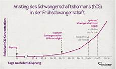 ᐅ schwangerschaftstest ab wann m 246 glich cyclotest