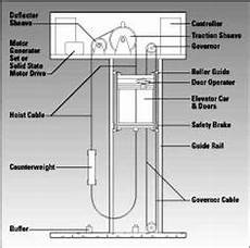 basic elevator components part one electrical knowhow elevators in 2019 elevator design