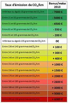 Calcul Ecotaxe Voiture Occasion Allemagne Malus Ecologique Et Voiture Occasion Diane Rodriguez