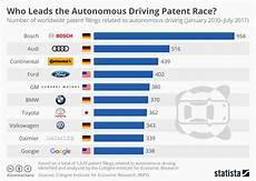 Chart Who Leads The Autonomous Driving Patent Race