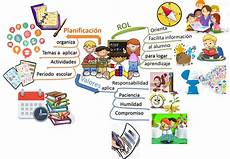 mapa mental sobre la identidad nacional venezolana rol docente evoluci 211 n del sistema educativo venezolano