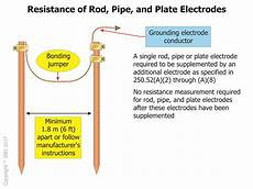 the 5 ft ground rod and its little known use in the nec iaei news magazine