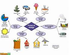 what s the law of conservation of energy scienceaid