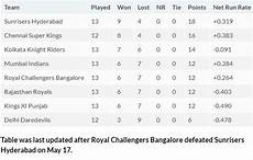 ipl points table ipl 2018 playoffs race mumbai indians in driver s seat as